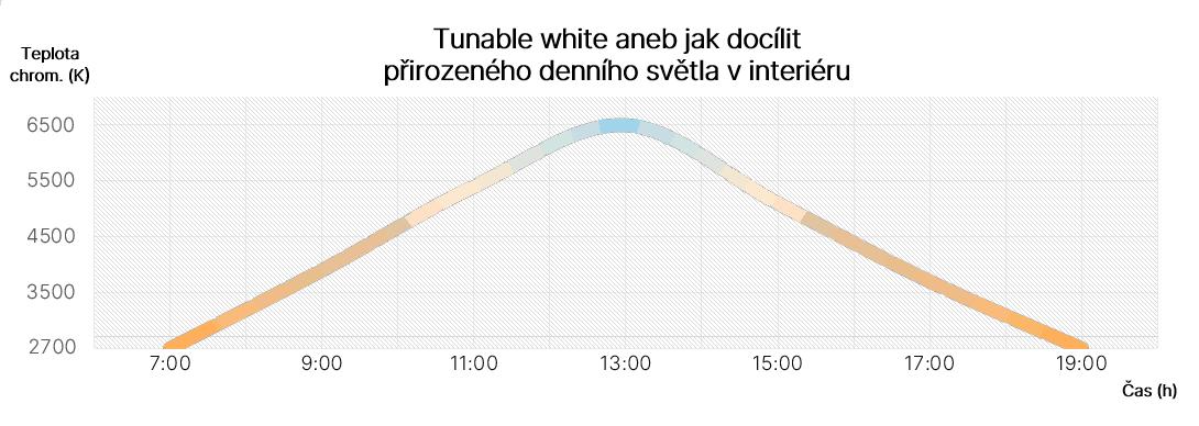 Tunable White ČJ