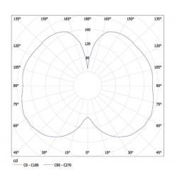 MAIA PMMA B curve