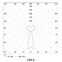 MAIA LED A curve